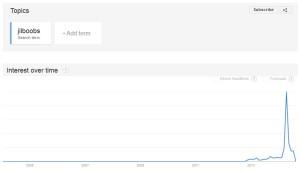 Jilboobs-Google-trend-300x171